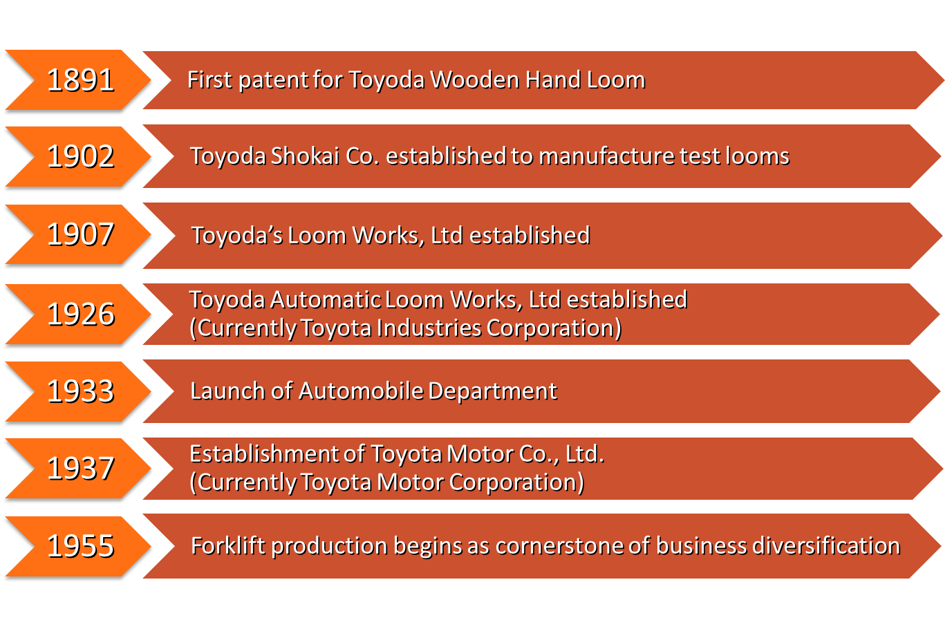 Toyota Forklift Factoids You Never Knew Toyota Lift Equipment