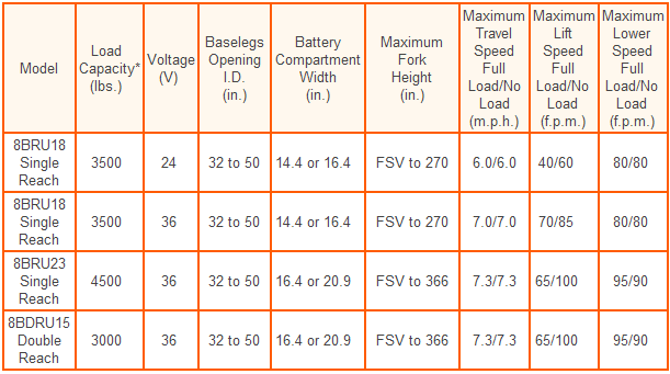 8bru specifications